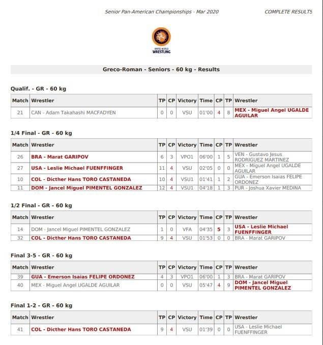 Resultado Campeonato Panamericano de Lucha en 60 kilogramos