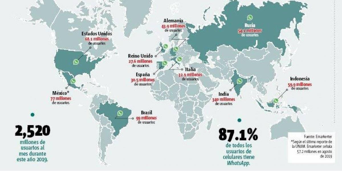 Los países que más usan WhatsApp, a 11 años de su aparición