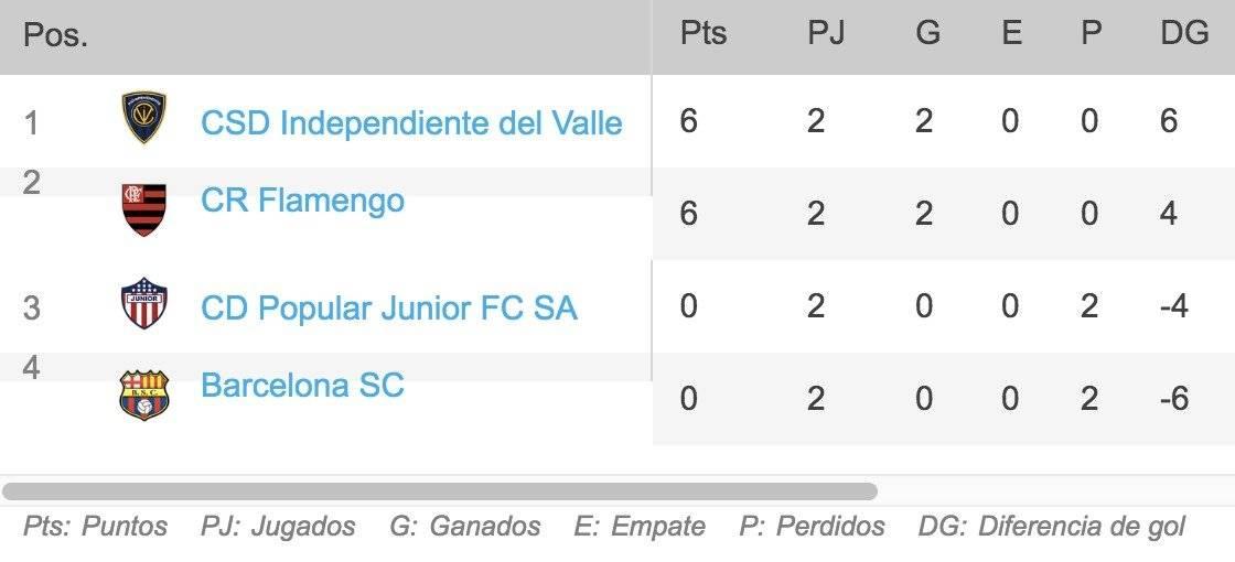 Tabla de posiciones Grupo A Copa Libertadores 2020