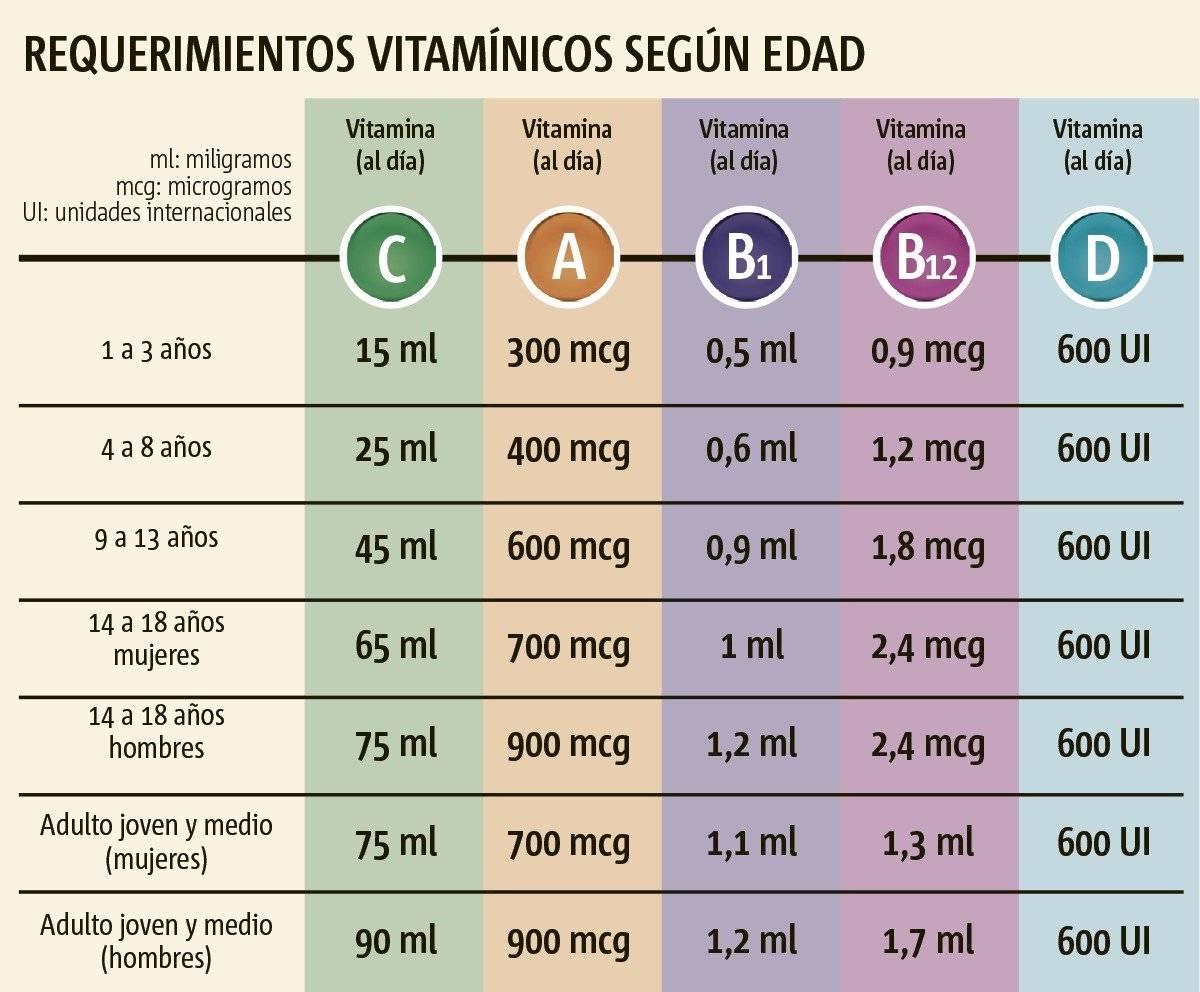 Vitaminas según la edad