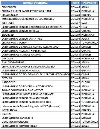 Laboratorios para detectar el coronavirus en Ecuador