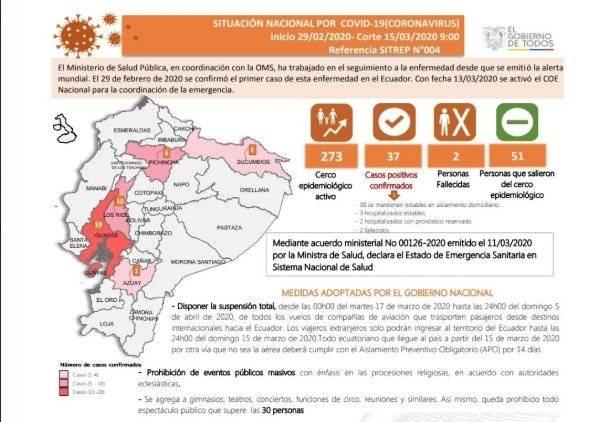 Nueve casos más de coronavirus en Ecuador