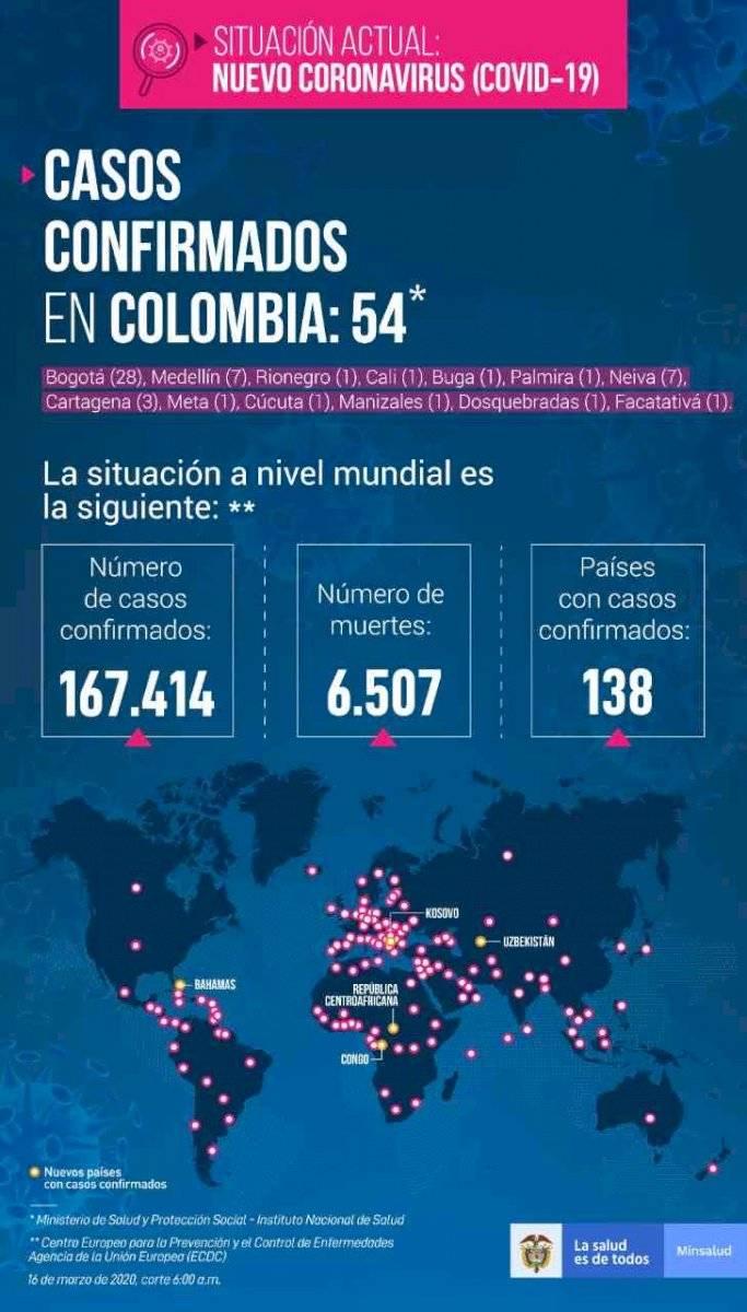 Ciudadano de Colombia se contagió de COVID19 tras un viaje previo a Ecuador