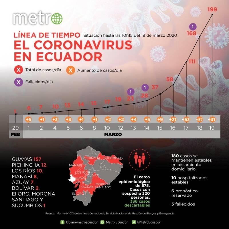 Cifras de casos de coronavirus en Ecuador