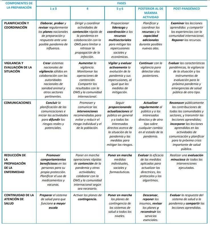 Cuadro de las fases del coronavirus COVID-19