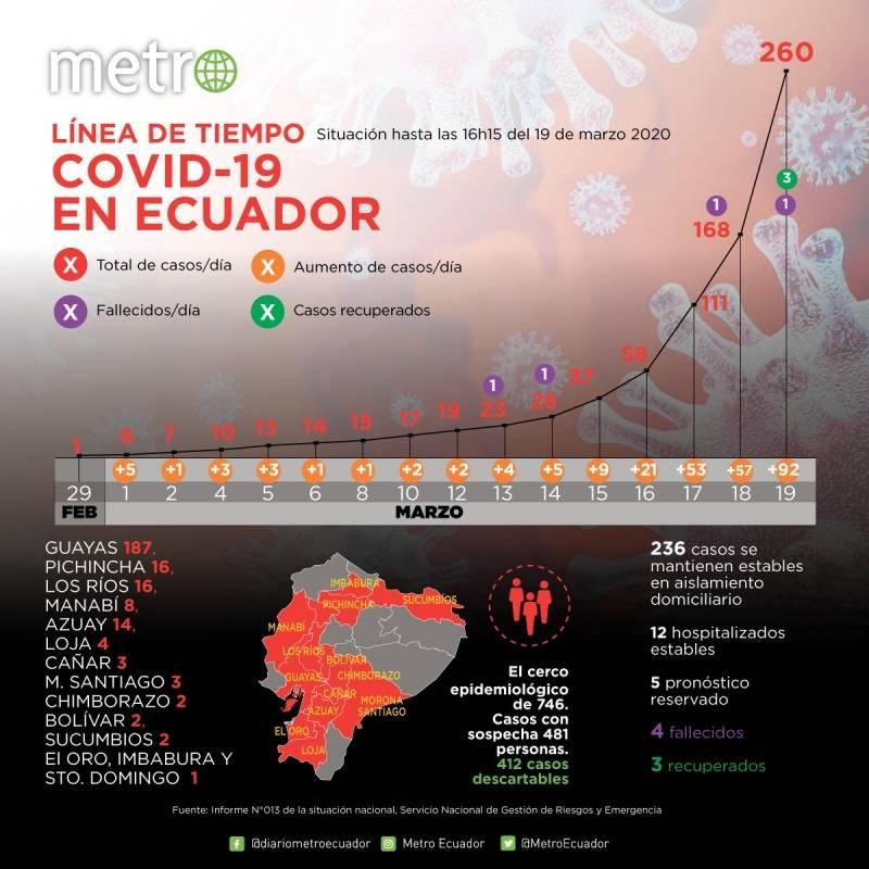 Casos de coronavirus en Ecuador este 19 de marzo