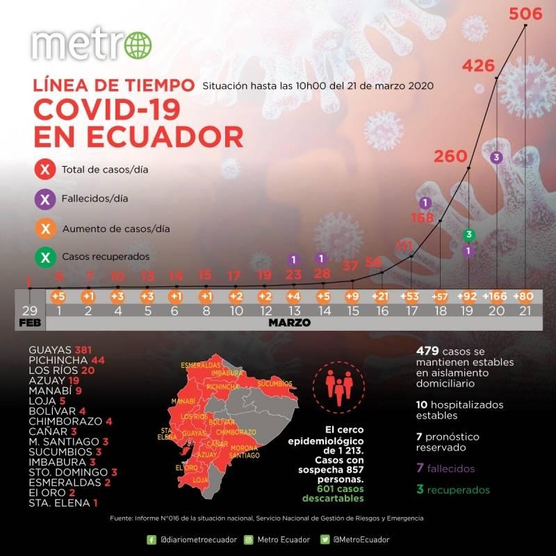 Cifras de coronavirus en Ecuador