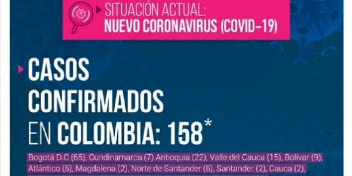 Aumenta la cifra de infectados por coronavirus en Colombia y ya son 158
