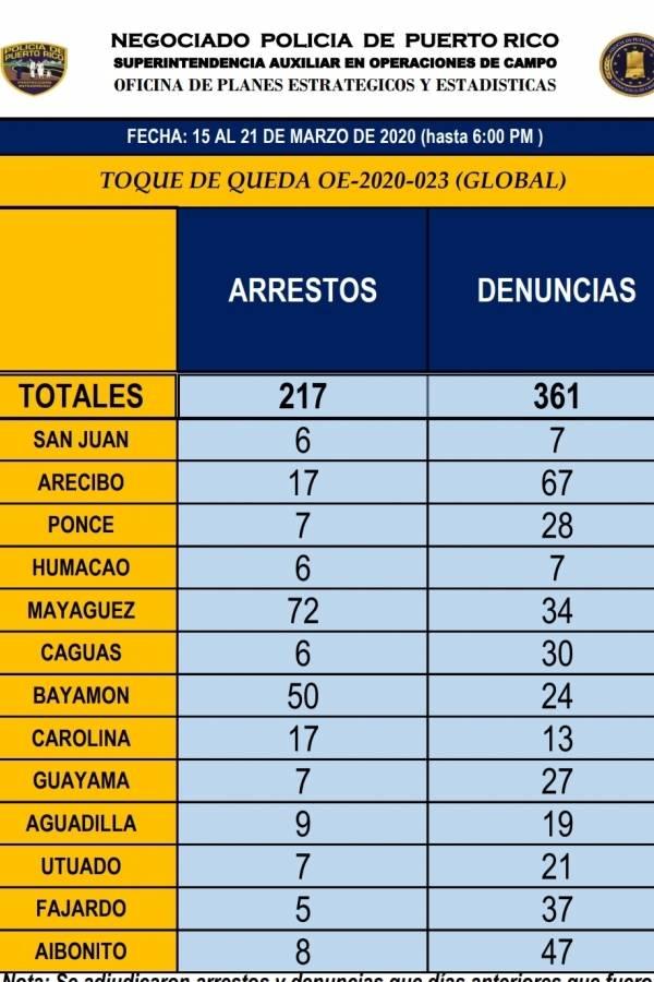 Arrestos al 22marzo