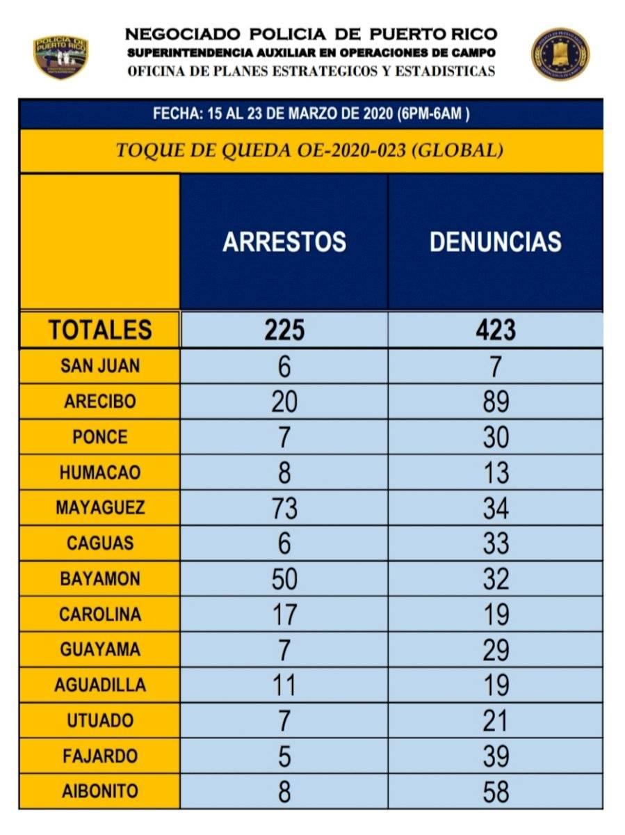 Arrestos23Marzo