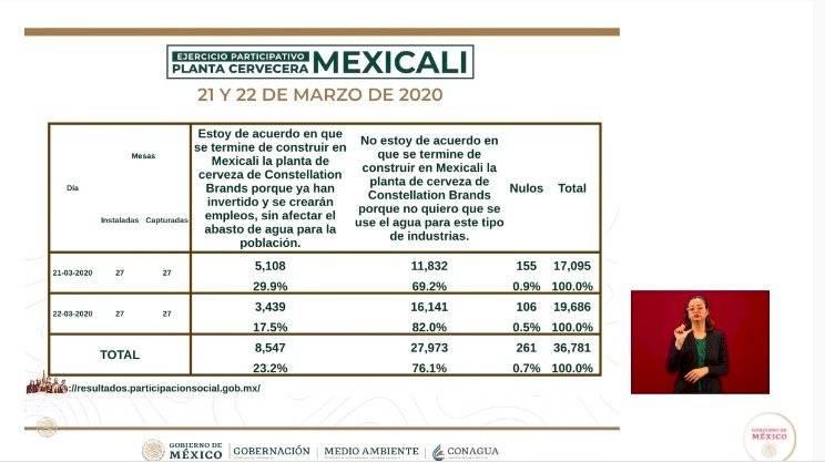 Consulta ciudadana en Mexicali sobre instalación de cervecera.