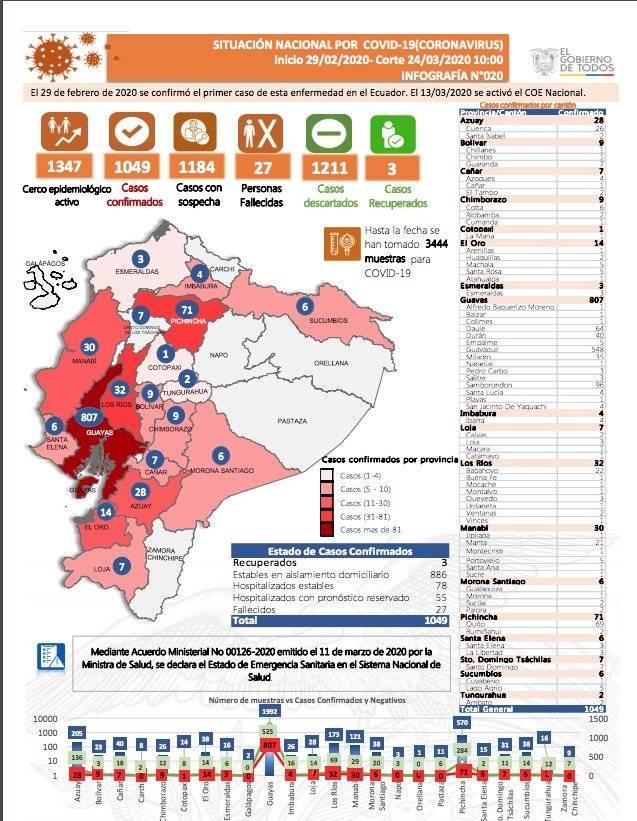 Cifras de coronavirus 24 de marzo