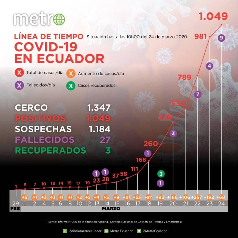 1049 casos de coronavirus en Ecuador: cifras del 24 de marzo