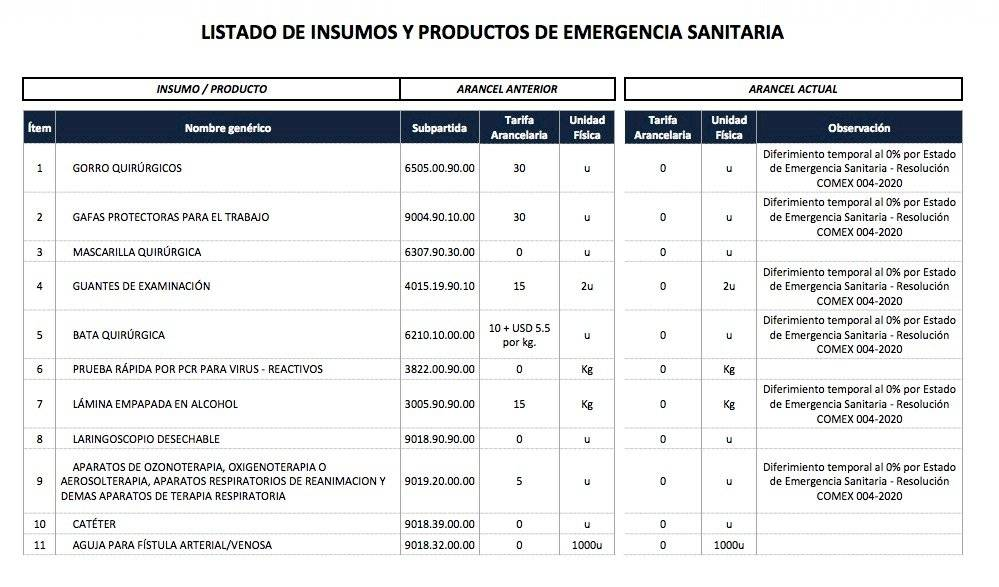 Lista de insumos con tarifa 0% en Ecuador