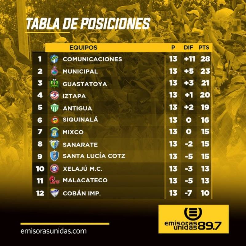 Se cancela e Torneo Clausura de la Liga Nacional