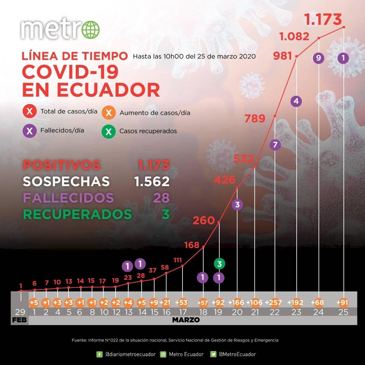 Curva de casos de coronavirus en Ecuador