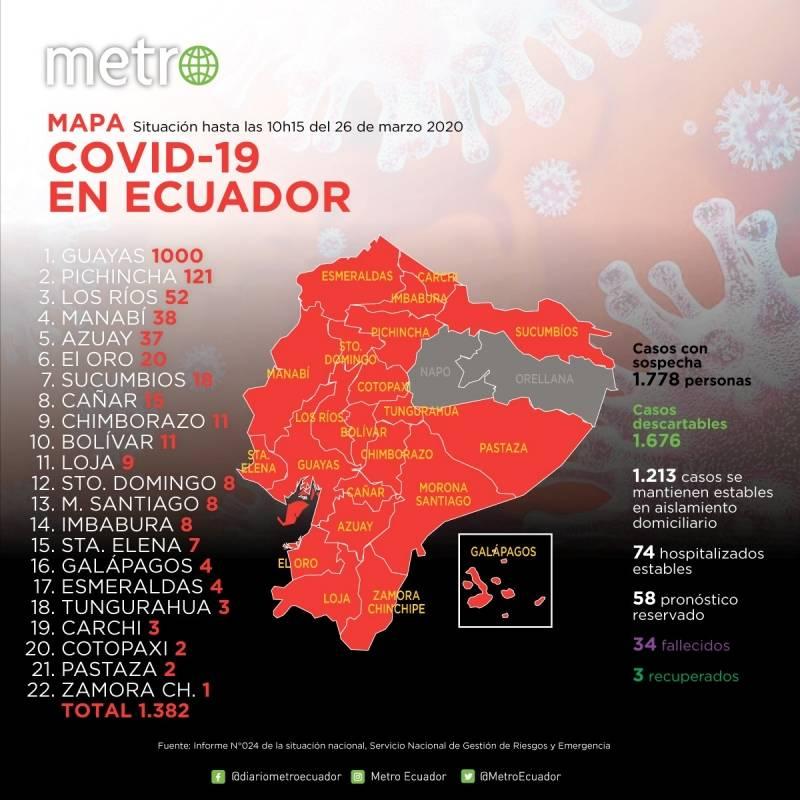 22 provincias con coronavirus: Guayas llegó a los 1000 y Pichincha a 121