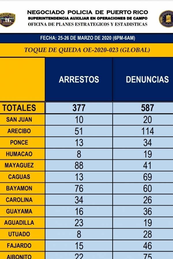 arrestos por violar toque de queda 26 marzo 2020
