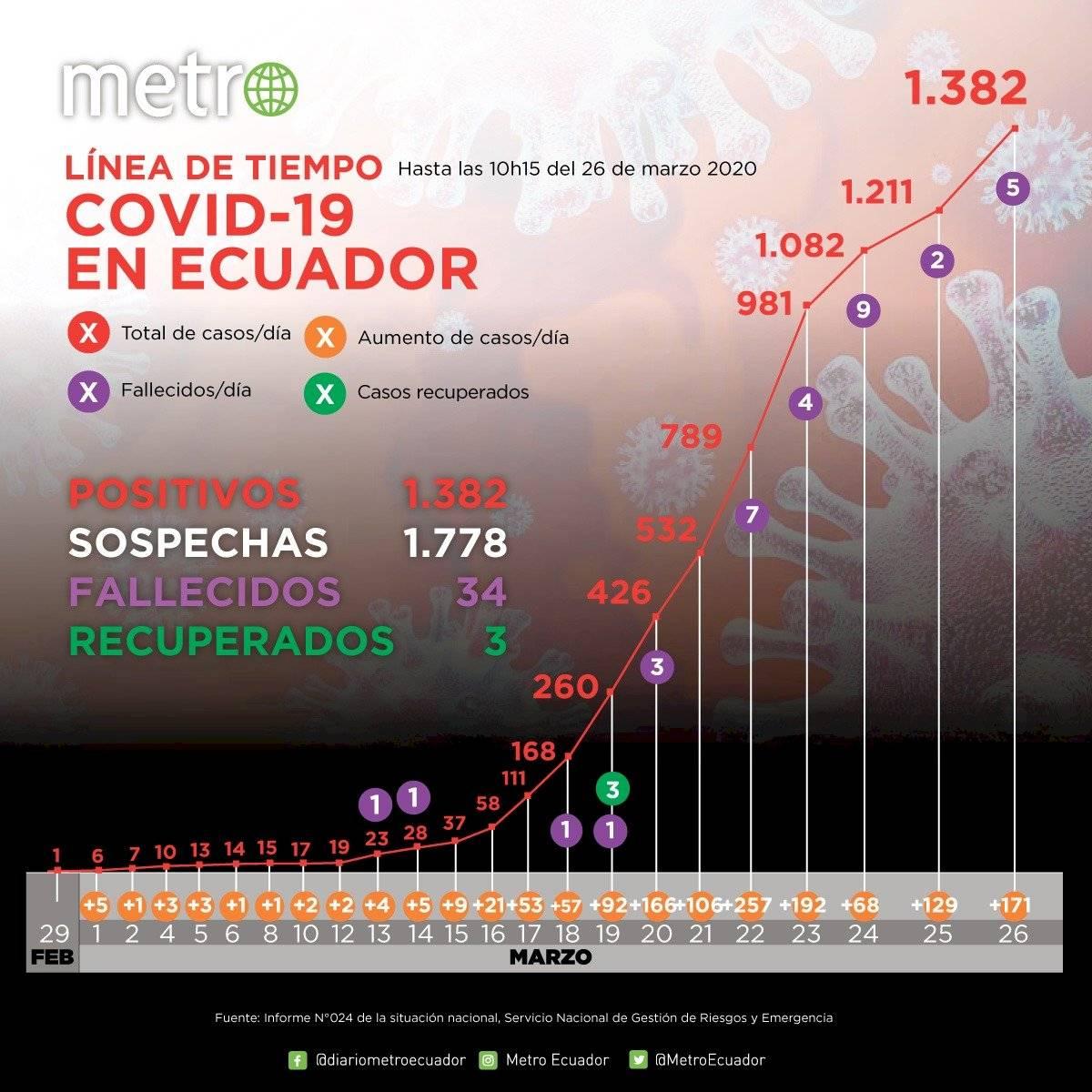 Cifras 26 de marzo coronavirus Ecuador
