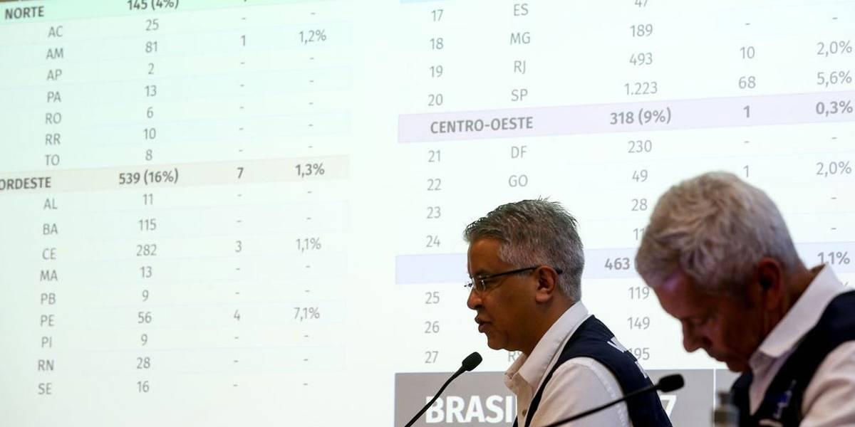 Boletim atualizado: Brasil tem 111 mortos e 3.904 casos de coronavírus