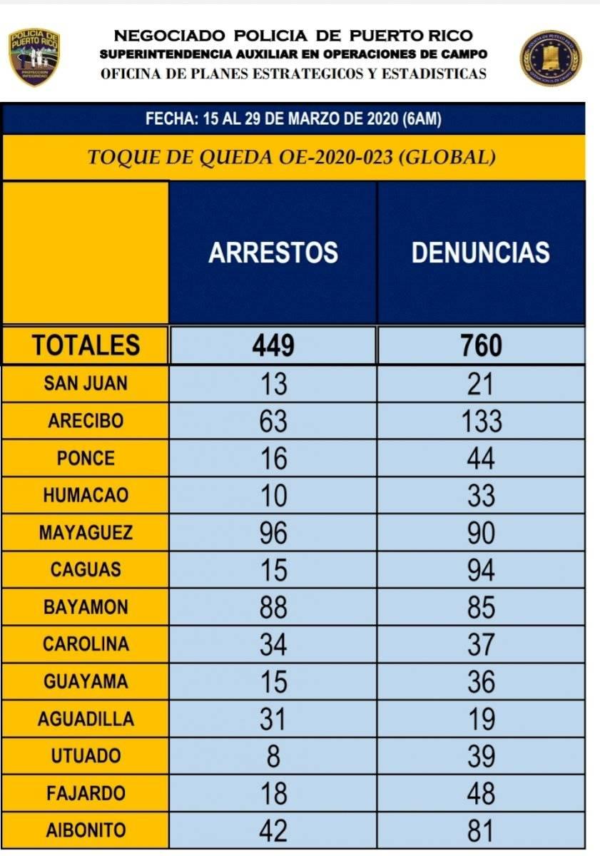 Arrestos 29 de marzo
