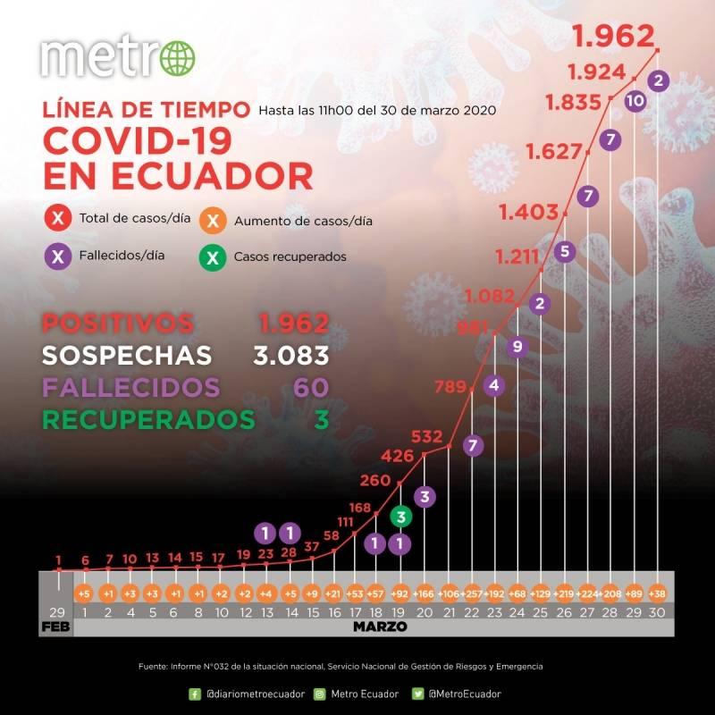 Cifras del coronavirus en Ecuador