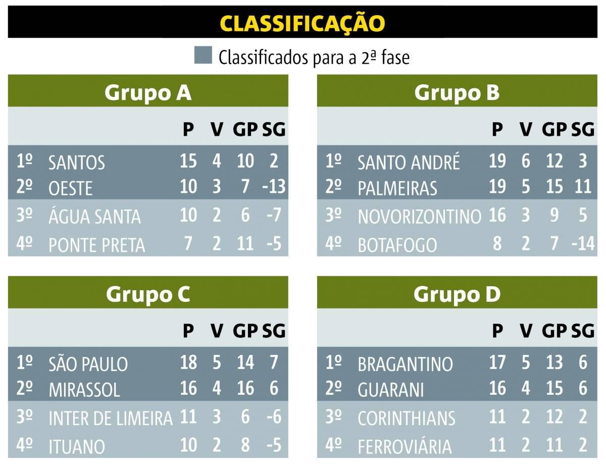 Campeonato Paulista parado - tabela