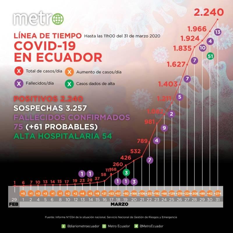 Cifras en Ecuador por coronavirus