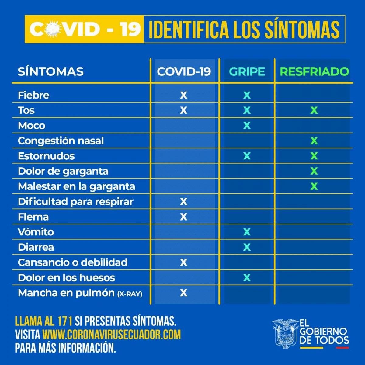 Síntomas COVID-19