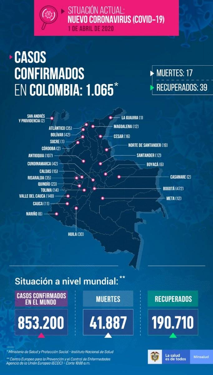 Crece la cifra de casos de coronavirus en Bogotá