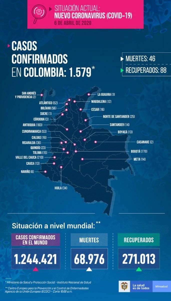 Casos de coronavirus en Colombia 6 de abril