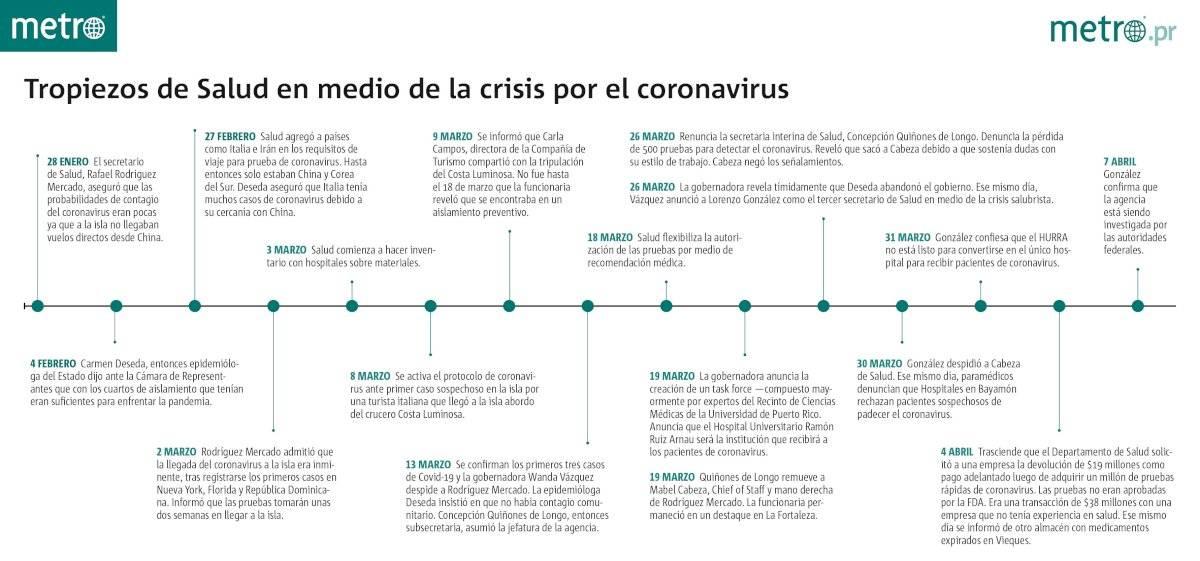 Timeline Salud
