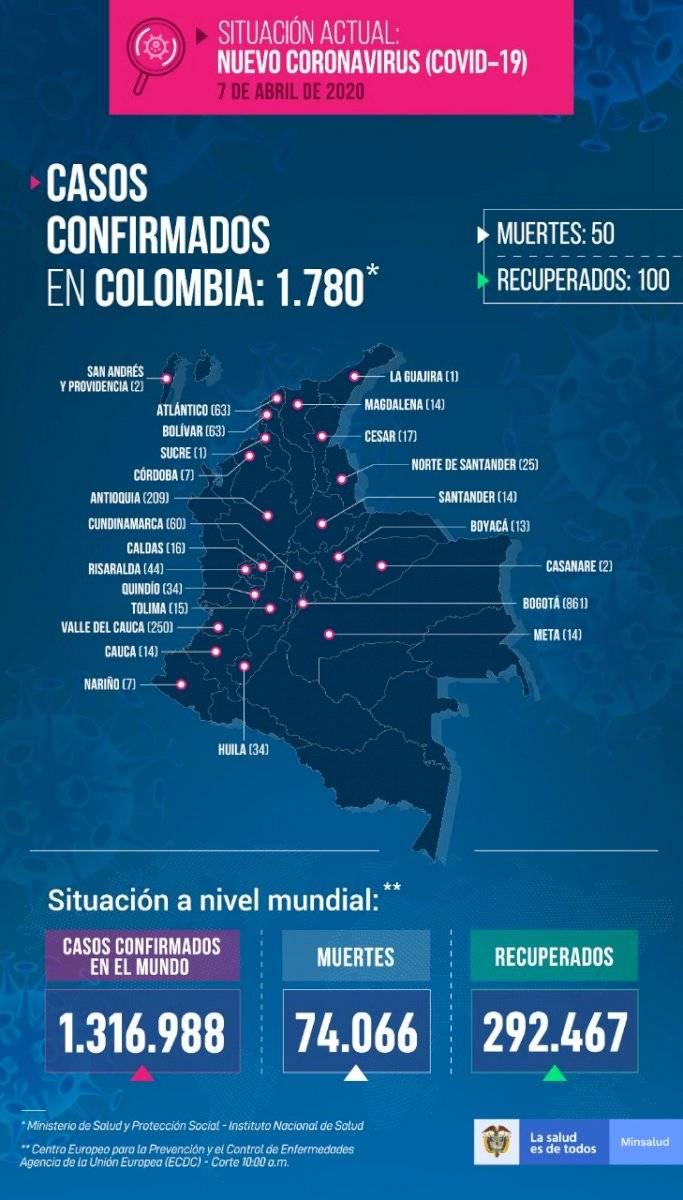 Coronavirus en Colombia 7 de abril de 2020