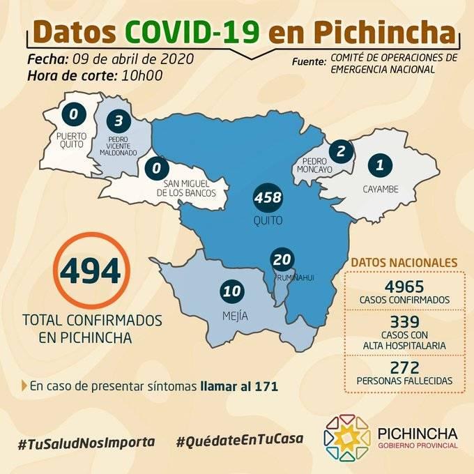 Cifras 9 de abril Pichincha