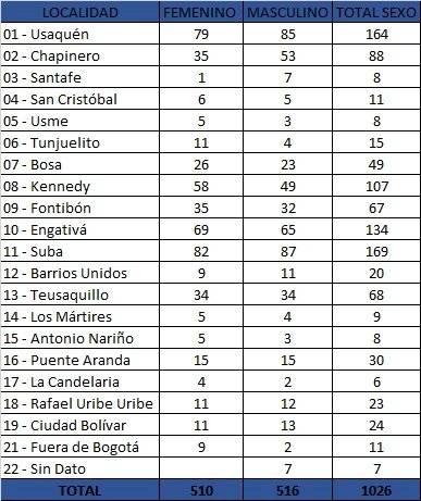 Las localidades de Bogotá con más casos de coronavirus