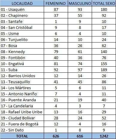 ¿Cuáles son las localidades de Bogotá con más casos de coronavirus?