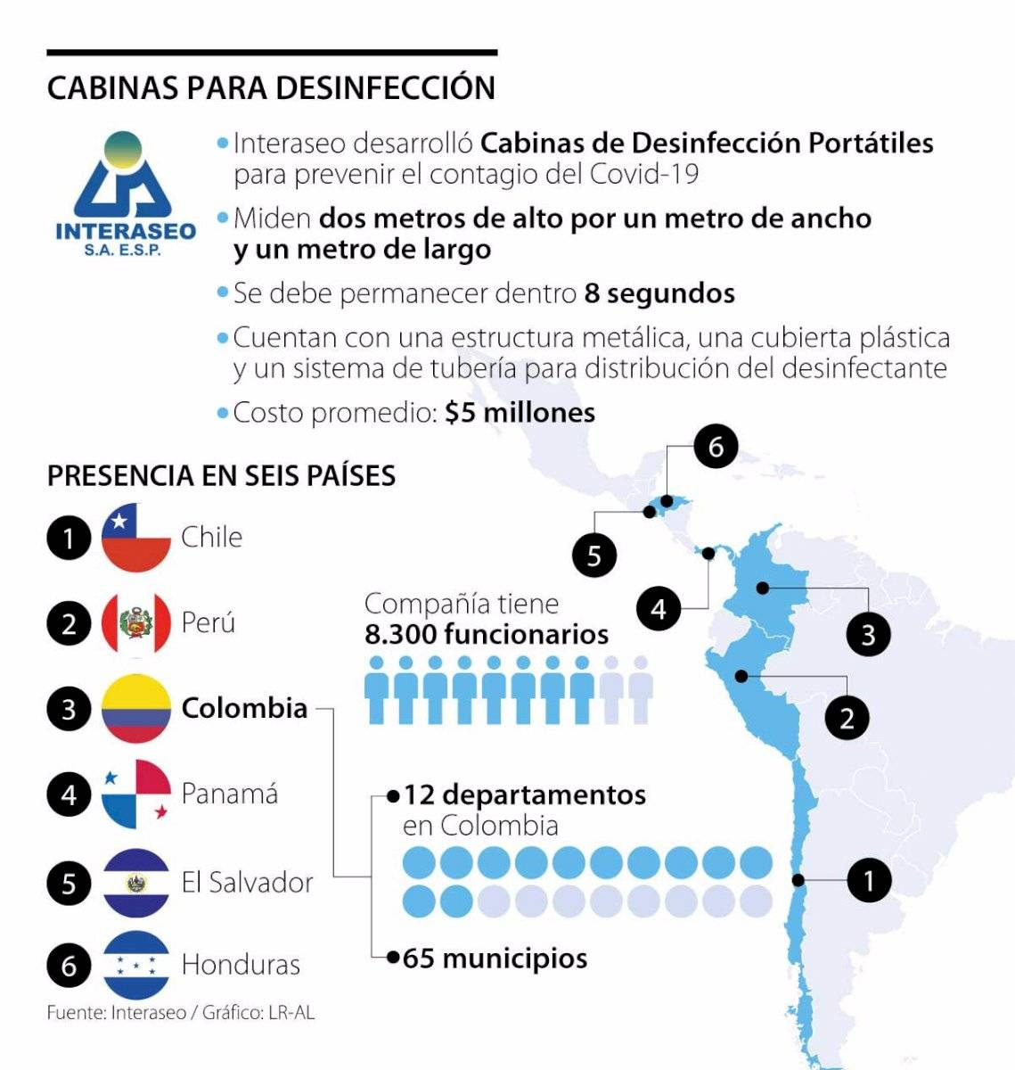 Coronavirus: expertos chilenos critican seguridad ofrecida por túneles para desinfección