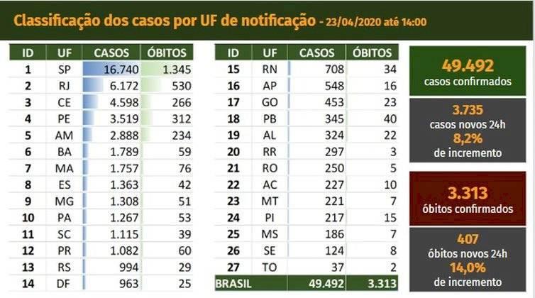 tabela morte coronavirus