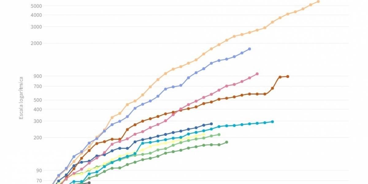 EpData.- Evolución de la pandemia del coronavirus en Latinoamérica, en gráficos