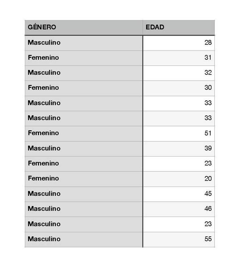 Pacientes con coronavirus para el 30 de abril de 2020