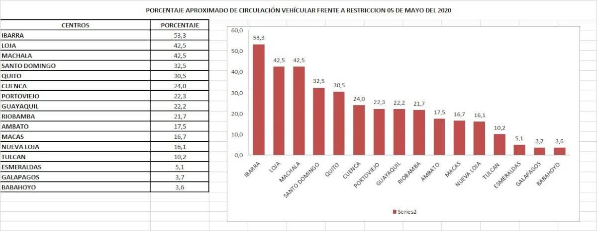 Ciudades de Ecuador con mayor circulación vehicular el 5 de mayo