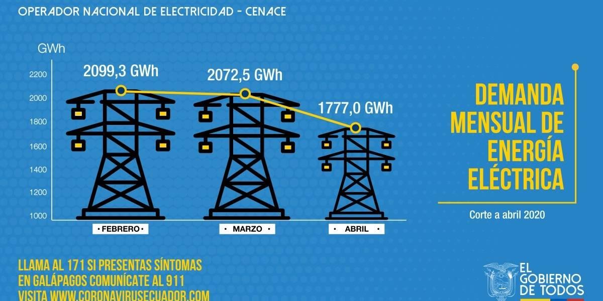 En el Ecuador la demanda de energía eléctrica de abril se reduce en un 18%
