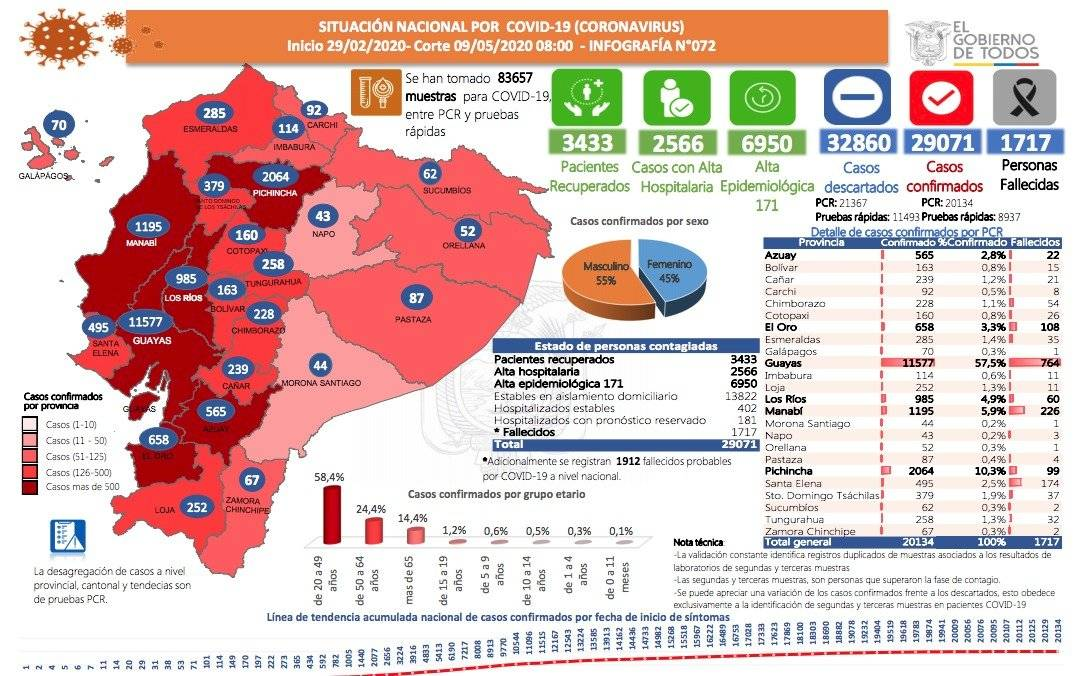 29 071 casos confirmados por coronavirus en Ecuador y 1 717 fallecidos
