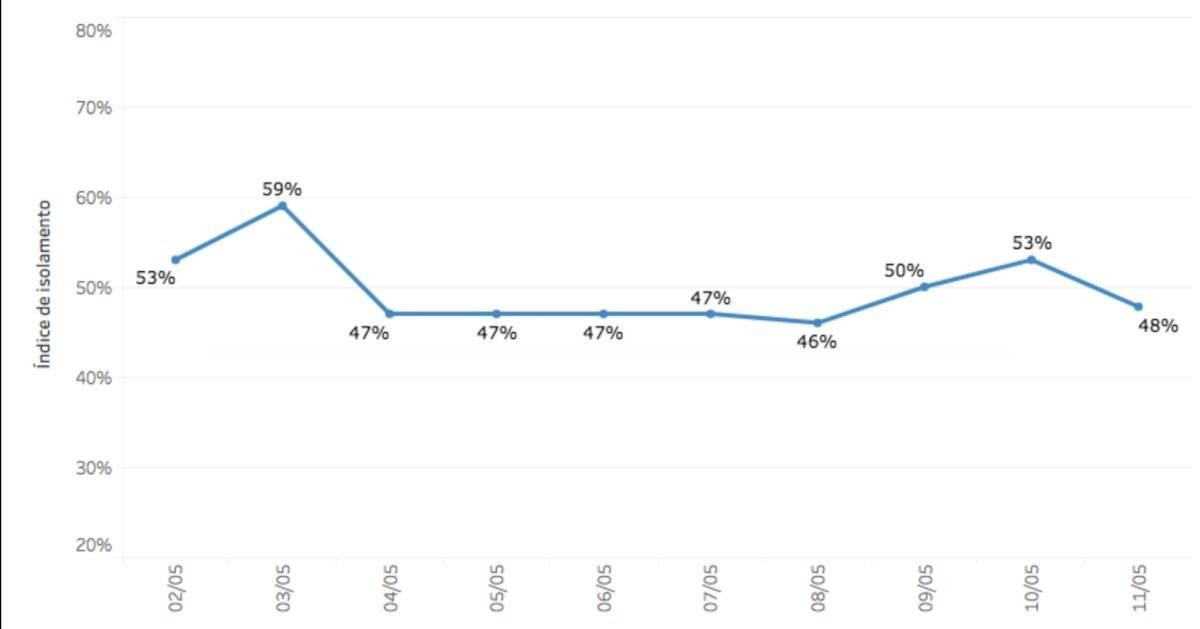 Isolamento social SP até 11/05