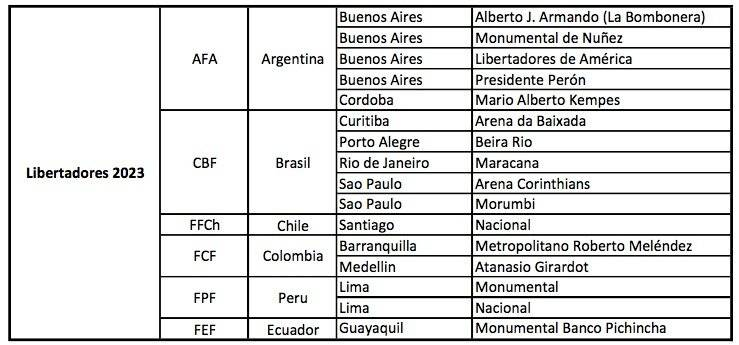 Libertadores 2023