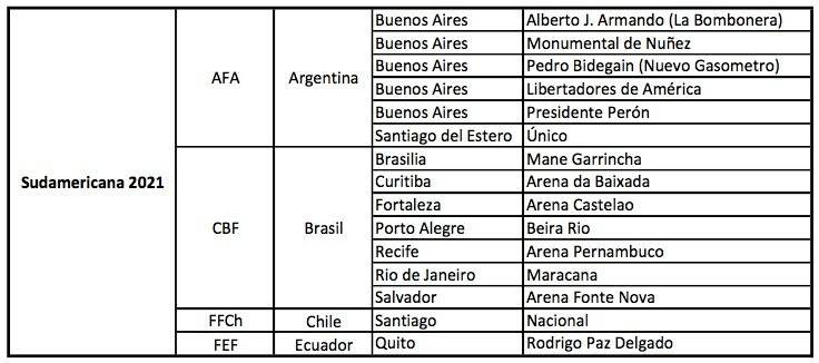 Sudamericana 2021