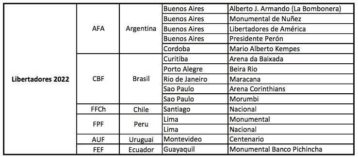 Libertadores 2022