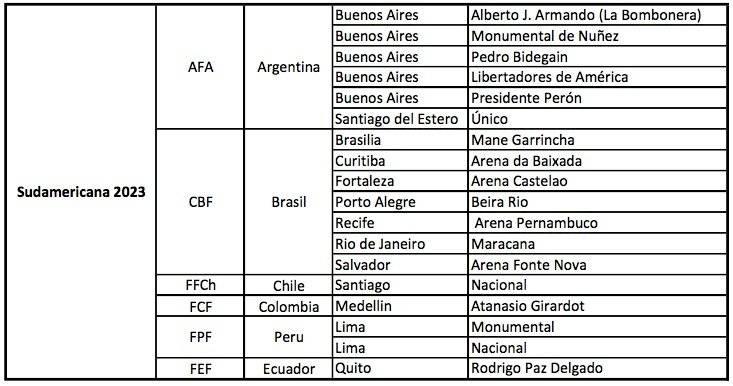 Sudamericana 2023