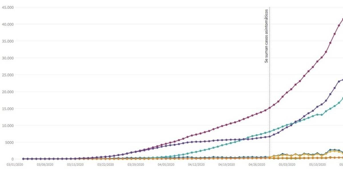 Cifras de coronavirus en Chile: Así ha ido variando la curva hasta el 16 de mayo