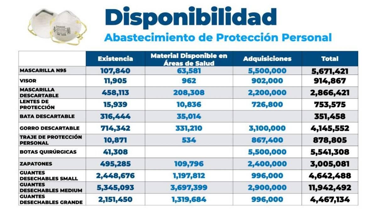 Datos emitidos por el Gobierno sobre disponibilidad de insumos médicos.